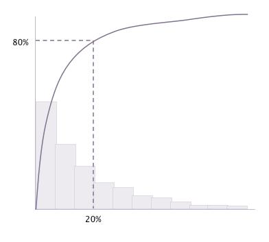 Clerkwin diagramma di Pareto